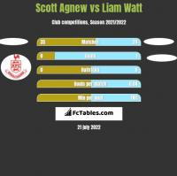 Scott Agnew vs Liam Watt h2h player stats