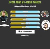 Scott Allan vs Jamie Walker h2h player stats