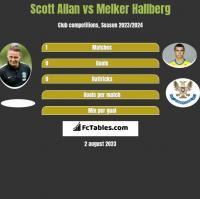 Scott Allan vs Melker Hallberg h2h player stats