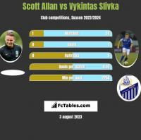 Scott Allan vs Vykintas Slivka h2h player stats