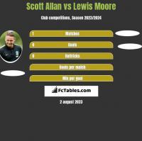 Scott Allan vs Lewis Moore h2h player stats