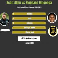 Scott Allan vs Stephane Omeonga h2h player stats