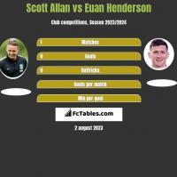 Scott Allan vs Euan Henderson h2h player stats