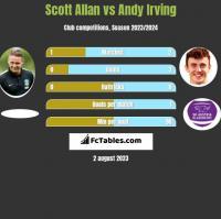 Scott Allan vs Andy Irving h2h player stats
