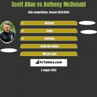 Scott Allan vs Anthony McDonald h2h player stats