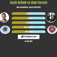 Scott Arfield vs Alan Forrest h2h player stats
