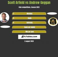 Scott Arfield vs Andrew Geggan h2h player stats