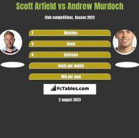 Scott Arfield vs Andrew Murdoch h2h player stats