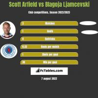 Scott Arfield vs Blagoja Ljamcevski h2h player stats