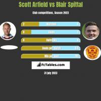 Scott Arfield vs Blair Spittal h2h player stats
