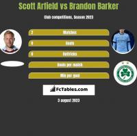 Scott Arfield vs Brandon Barker h2h player stats