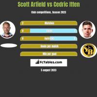 Scott Arfield vs Cedric Itten h2h player stats