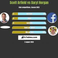 Scott Arfield vs Daryl Horgan h2h player stats