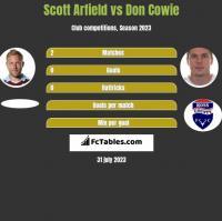Scott Arfield vs Don Cowie h2h player stats