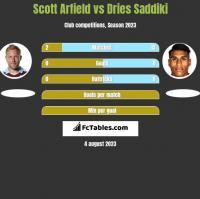 Scott Arfield vs Dries Saddiki h2h player stats