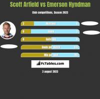 Scott Arfield vs Emerson Hyndman h2h player stats