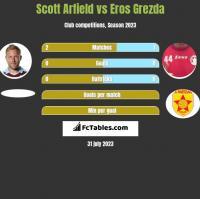 Scott Arfield vs Eros Grezda h2h player stats