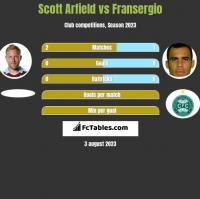 Scott Arfield vs Fransergio h2h player stats