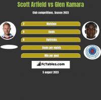 Scott Arfield vs Glen Kamara h2h player stats