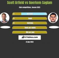 Scott Arfield vs Goerkem Saglam h2h player stats