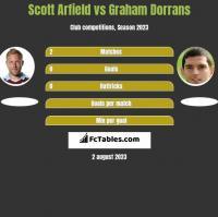 Scott Arfield vs Graham Dorrans h2h player stats