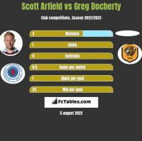 Scott Arfield vs Greg Docherty h2h player stats