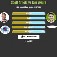 Scott Arfield vs Iain Vigurs h2h player stats