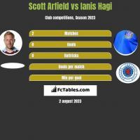 Scott Arfield vs Ianis Hagi h2h player stats
