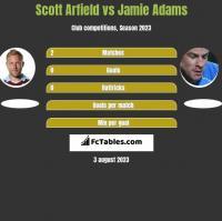 Scott Arfield vs Jamie Adams h2h player stats