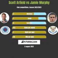 Scott Arfield vs Jamie Murphy h2h player stats