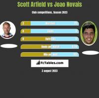 Scott Arfield vs Joao Novais h2h player stats