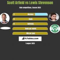 Scott Arfield vs Lewis Stevenson h2h player stats