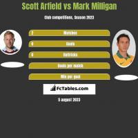 Scott Arfield vs Mark Milligan h2h player stats