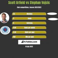 Scott Arfield vs Stephan Vujcic h2h player stats