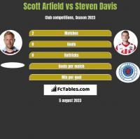 Scott Arfield vs Steven Davis h2h player stats
