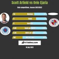 Scott Arfield vs Ovie Ejaria h2h player stats