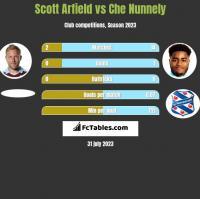 Scott Arfield vs Che Nunnely h2h player stats