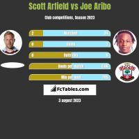 Scott Arfield vs Joe Aribo h2h player stats