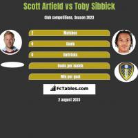 Scott Arfield vs Toby Sibbick h2h player stats