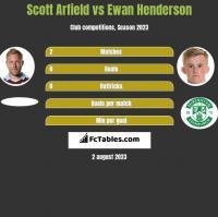 Scott Arfield vs Ewan Henderson h2h player stats