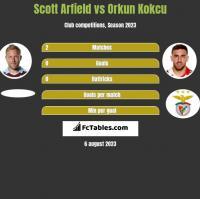 Scott Arfield vs Orkun Kokcu h2h player stats