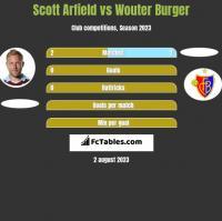 Scott Arfield vs Wouter Burger h2h player stats