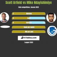Scott Arfield vs Mike Ndayishimiye h2h player stats