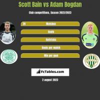 Scott Bain vs Adam Bogdan h2h player stats