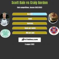 Scott Bain vs Craig Gordon h2h player stats