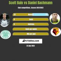 Scott Bain vs Daniel Bachmann h2h player stats