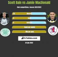 Scott Bain vs Jamie MacDonald h2h player stats