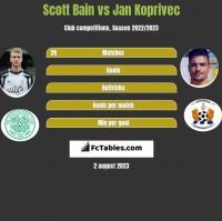 Scott Bain vs Jan Koprivec h2h player stats