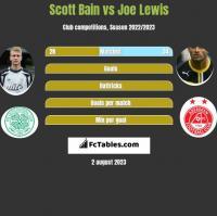 Scott Bain vs Joe Lewis h2h player stats
