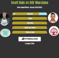Scott Bain vs Ofir Marciano h2h player stats